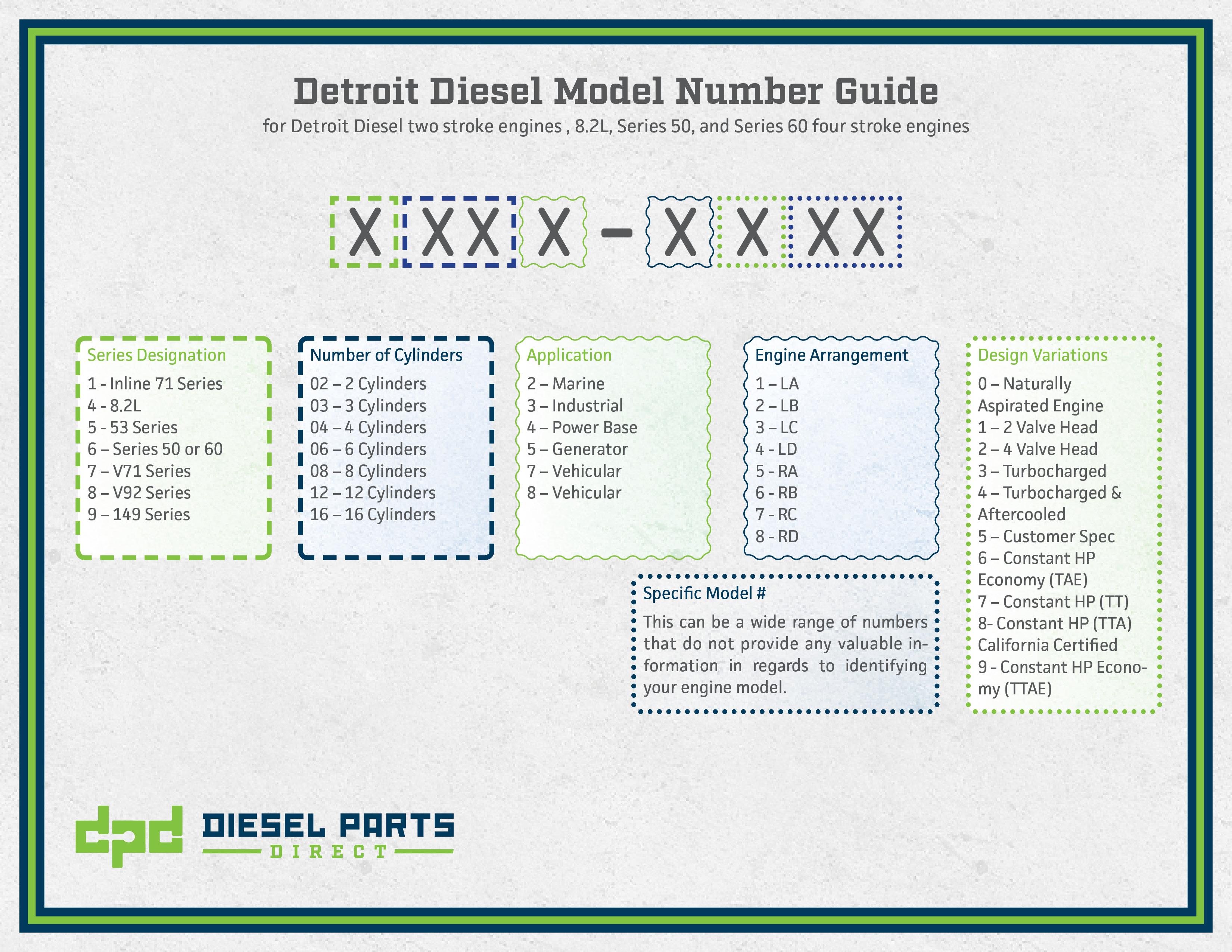 Detroit Diesel Engine Serial Number